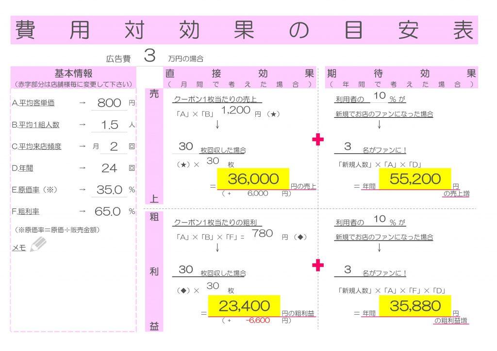 費用対効果の目安表 直接効果、期待効果の例