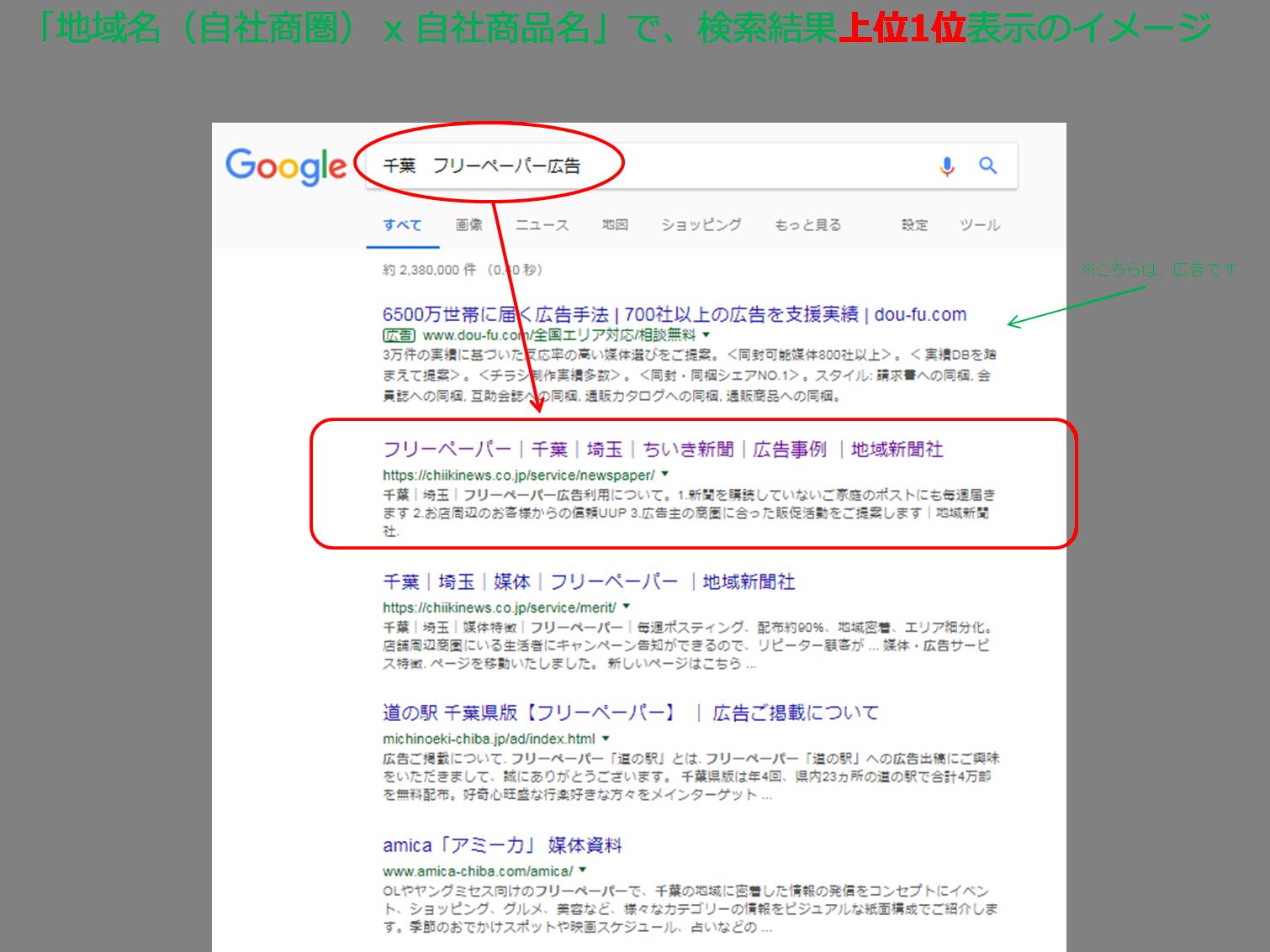 「地域名×自社商品名」で、検索結果上位1位表示のイメージ