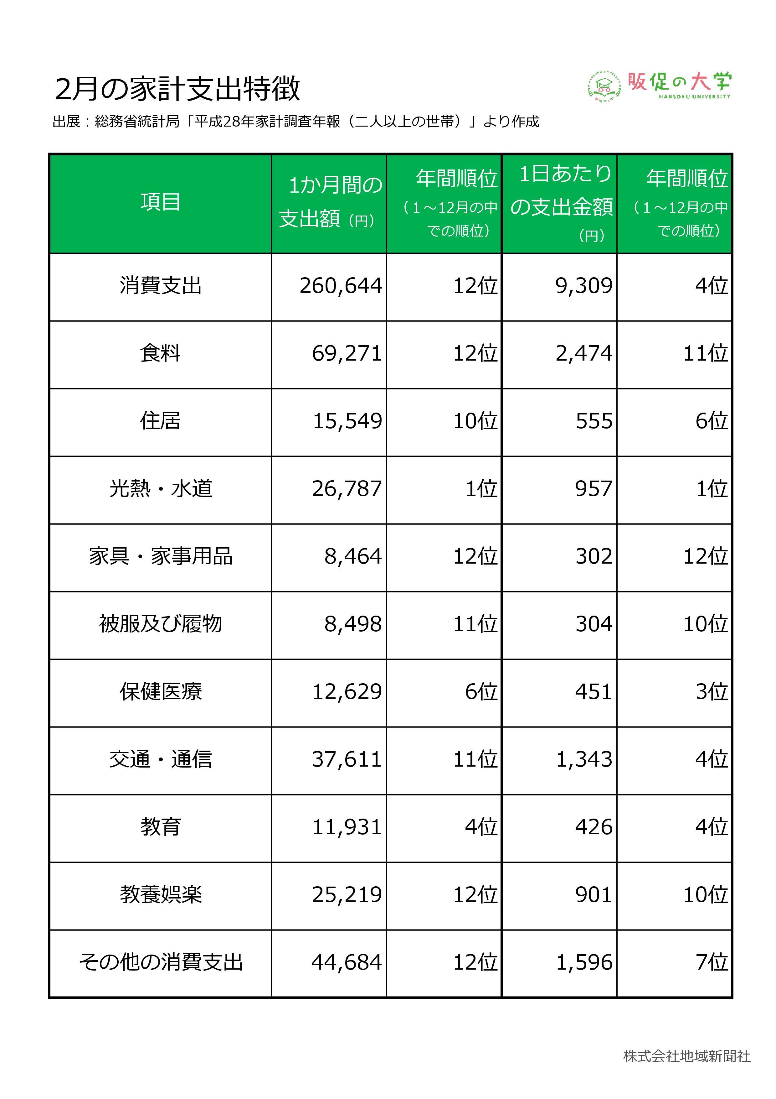 2019年2月の家計支出特徴