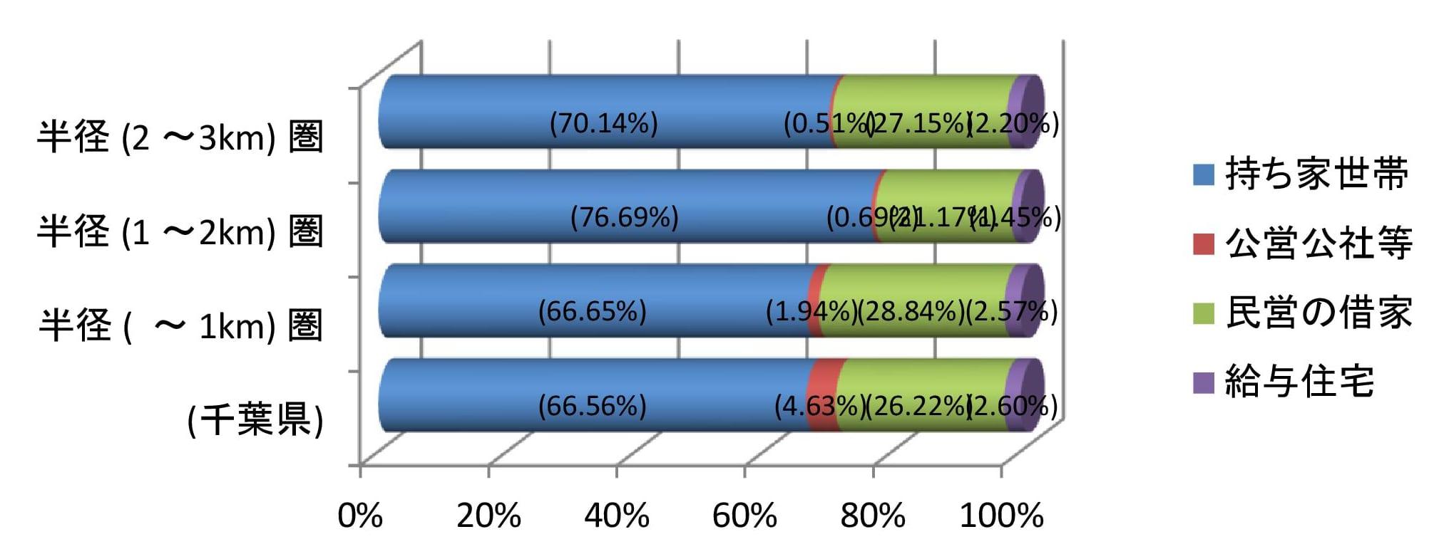 住宅の所有関係別世帯数