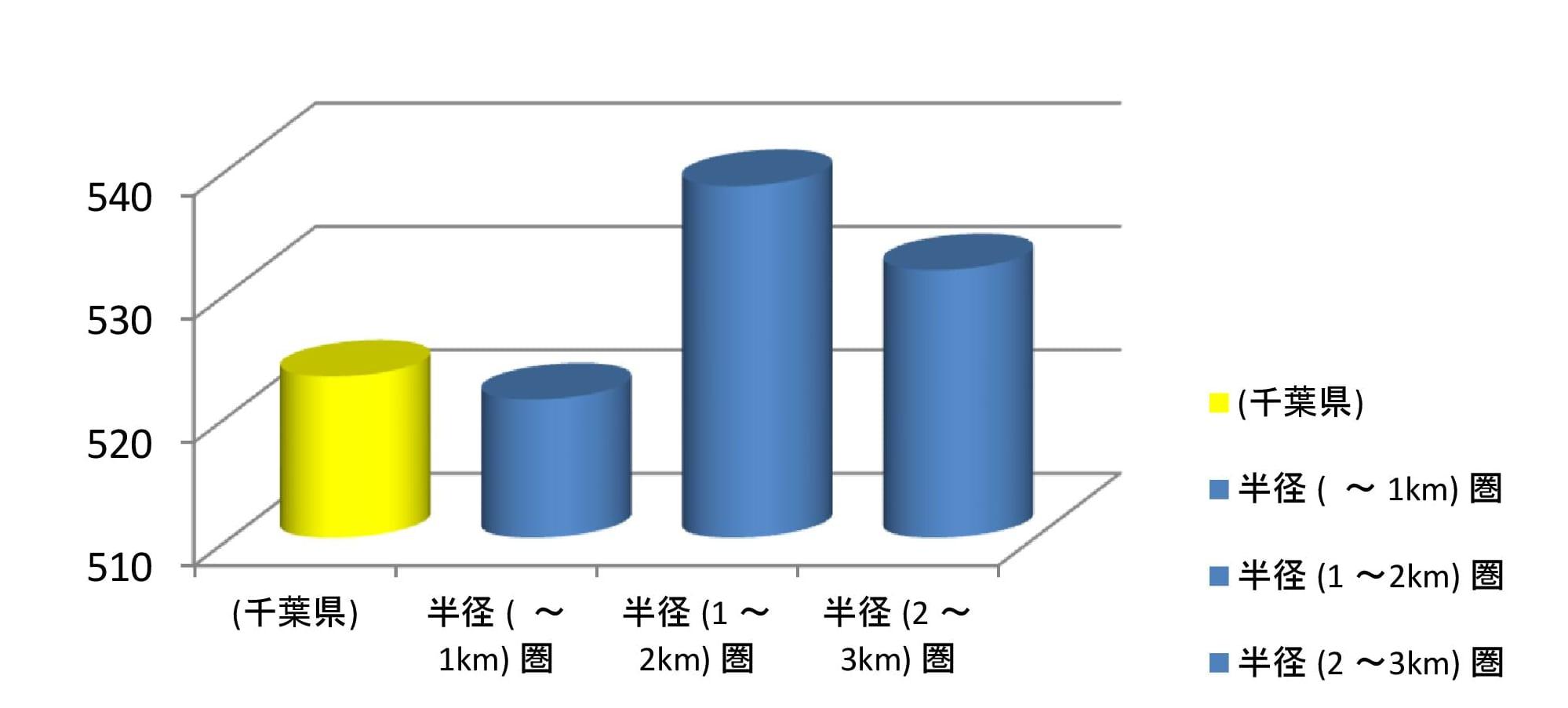 平均年収(万円)